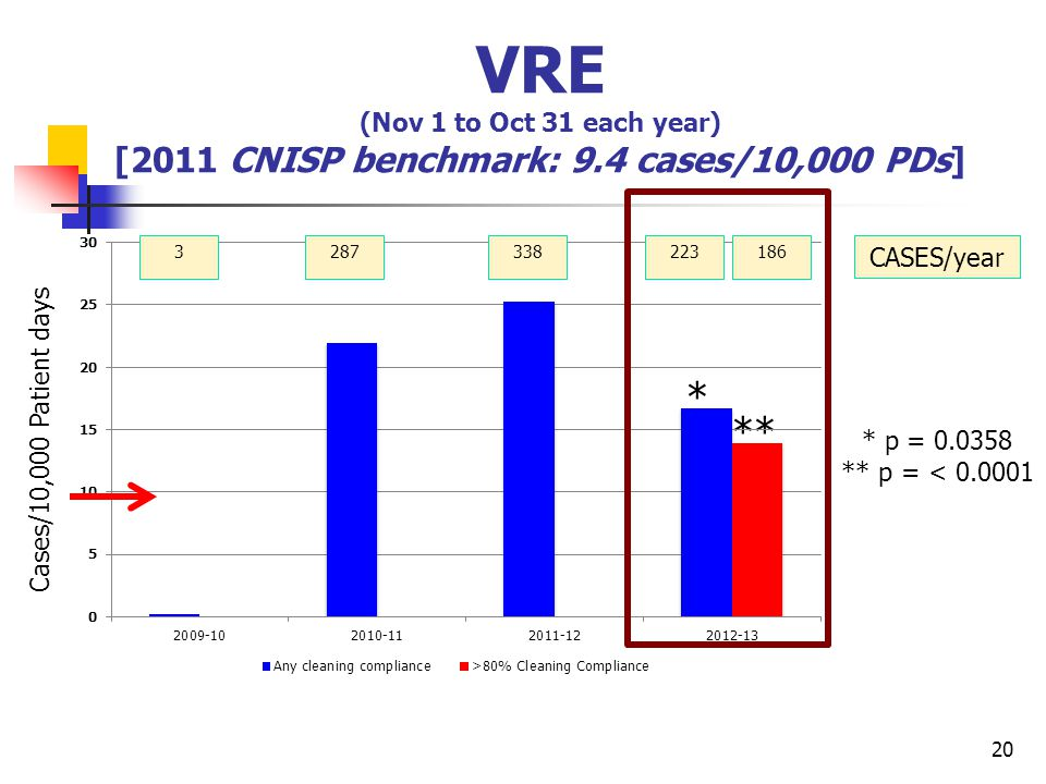 VRE (Nov 1 to Oct 31 each year) [2011 CNISP benchmark: 9